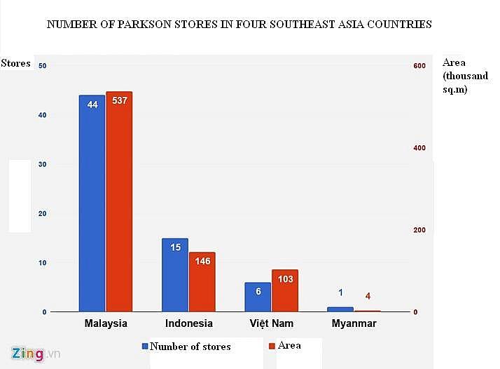 parkson vietnam flounders in seven consecutive quarter losses