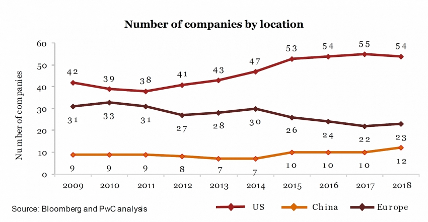 pwc global top 100 reports record 20 trillion with narrowing us lead