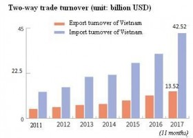 Vietnamese-Korean trade celebrates quarter century milestone
