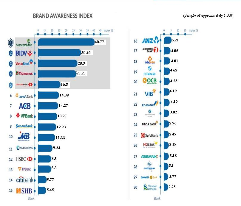 Standard Chartered, ANZ and Citibank's brand score at the bottom of