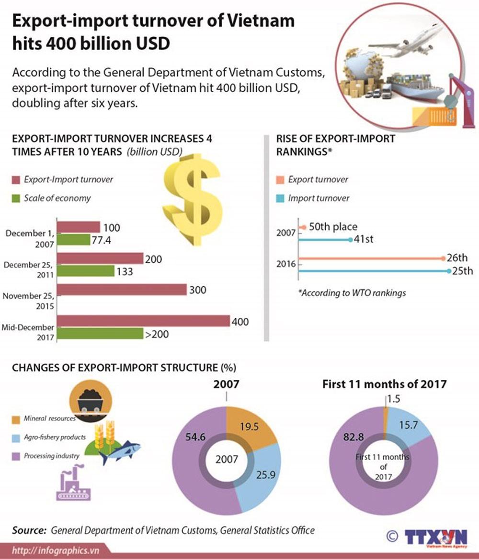Vietnam breaks export growth record in 2017 | Corporate News