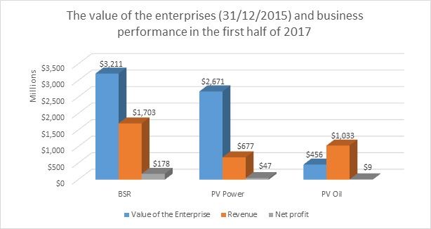 Close-up of PVN's three major IPOs in 2017