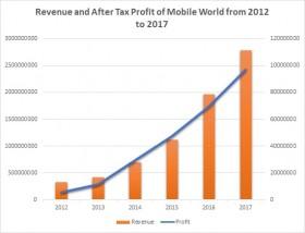 mobile world hitting the brakes