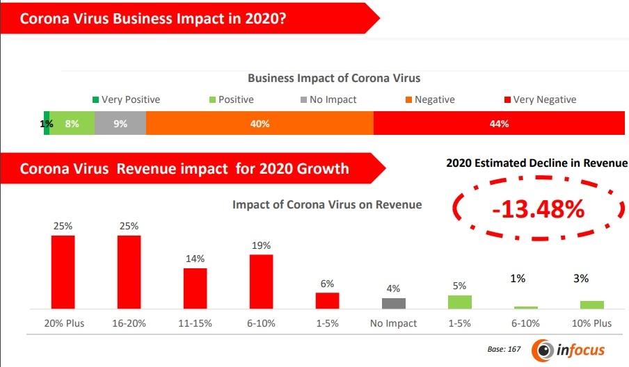 vietnams business community gauges 135 per cent fall in 2020 revenue