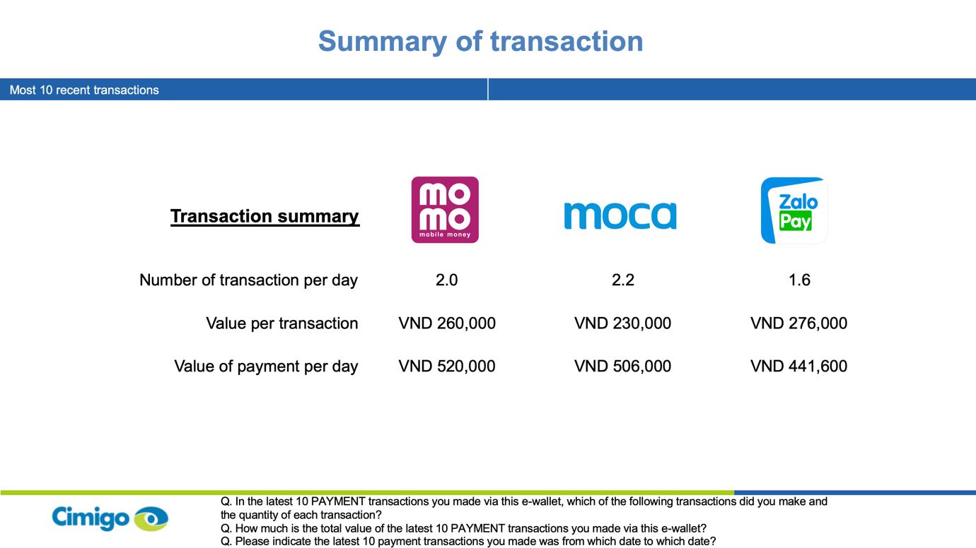 e wallet services start to gain momentum in vietnam