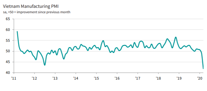 vietnams march 2020 pmi drops to record low due to covid 19