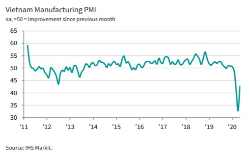 may 2020 manufacturing continues to fall but at much reduced rate