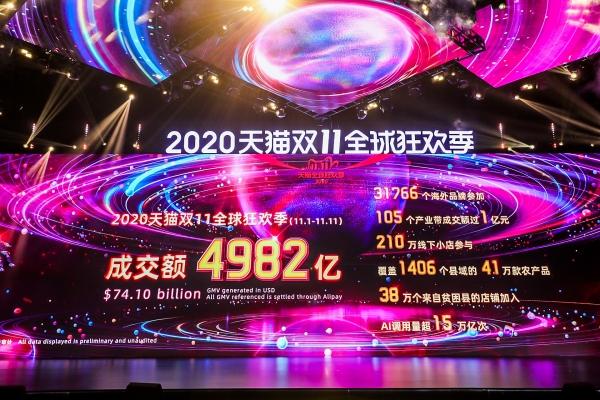 alibaba generates 741 billion in gmv during 2020 1111 global shopping festival