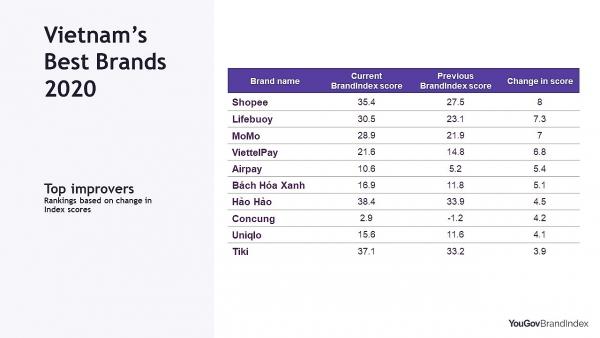 e commerce brands dominate yougov best brands ranking in vietnam