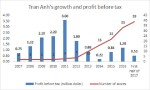 Mobile World goes to M&A town with $110 million