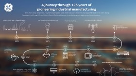ge and 125 years of changing the world