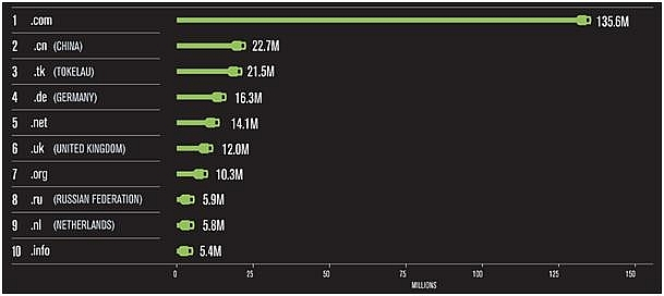 internet grows to 3398 million domain names in second quarter