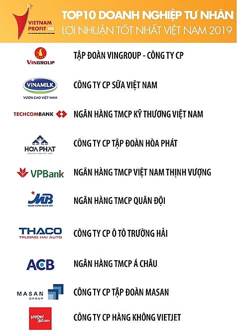 techcombank ranks third in top 500 most profitable companies