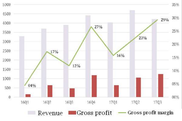 Viettel Global posts surging gross profit margin
