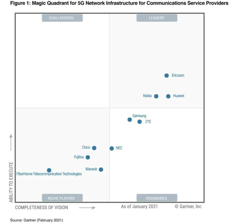 ericsson named a leader in 2021 gartner magic quadrant for 5g network infrastructure