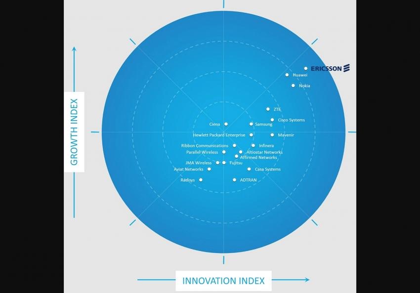 ericsson named leader in global 5g network infrastructure market 2020