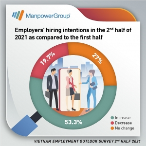 Vietnam: Hiring intentions stay positive in second half