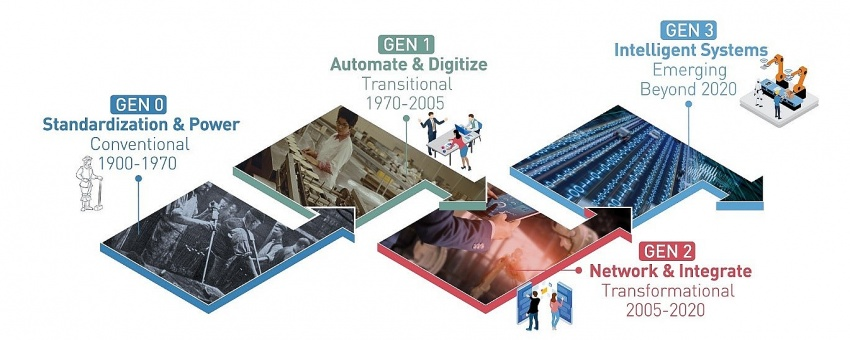 Digital transformation to radically transform manufacturing in the future