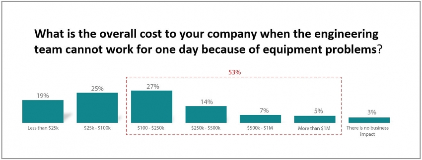 testing time is money the business impact of test equipment issues