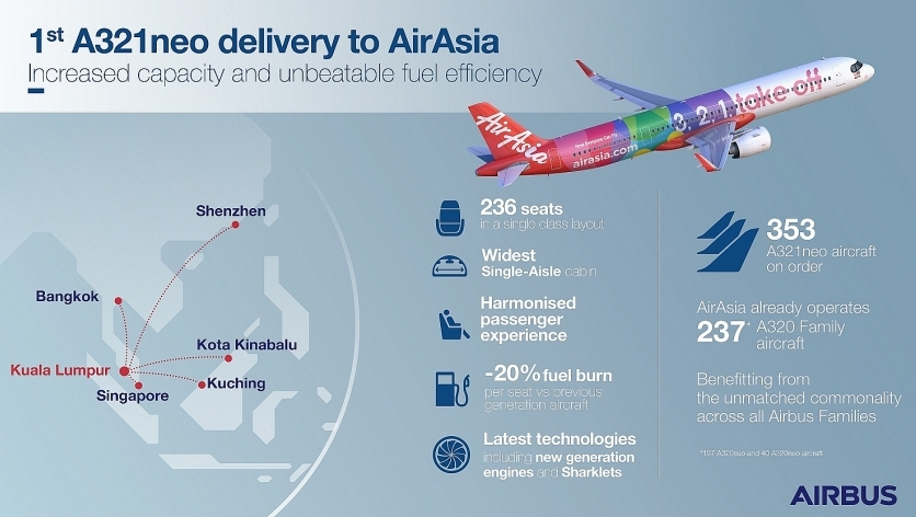 AirAsia takes delivery of its first A321neo