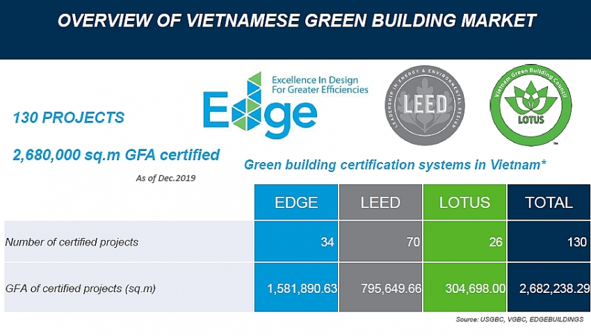 overview of vietnamese green building market