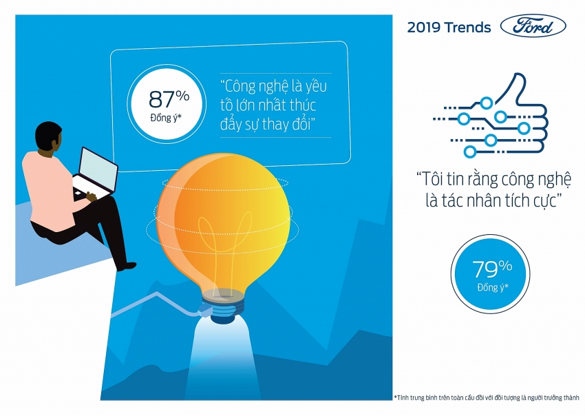 latest annual looking further with ford trends report released