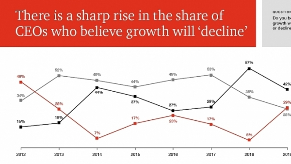 pwc latest survey shows declining ceo confidence in growth prospect