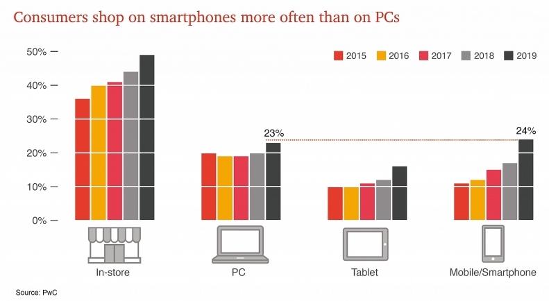 PwC releases latest survey on consumer behaviour