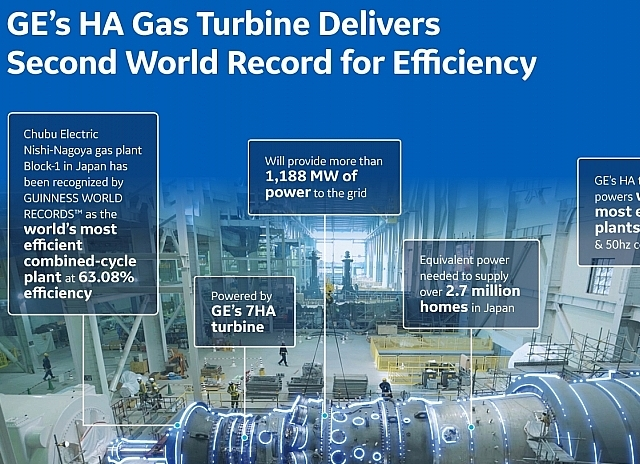 GE's HA gas turbine scoops second world record for efficiency