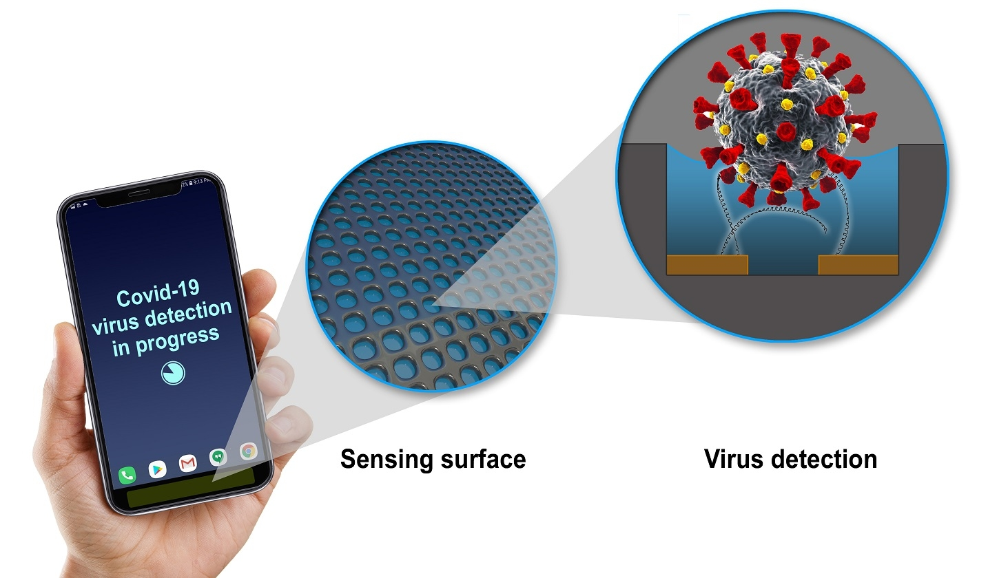 GE scientists develop technology adding COVID-19 virus detector to mobile devices