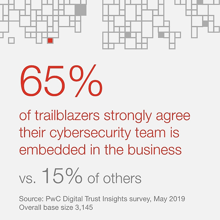 pwc digital trust insights survey cybersecurity helps organisations outperform their peers