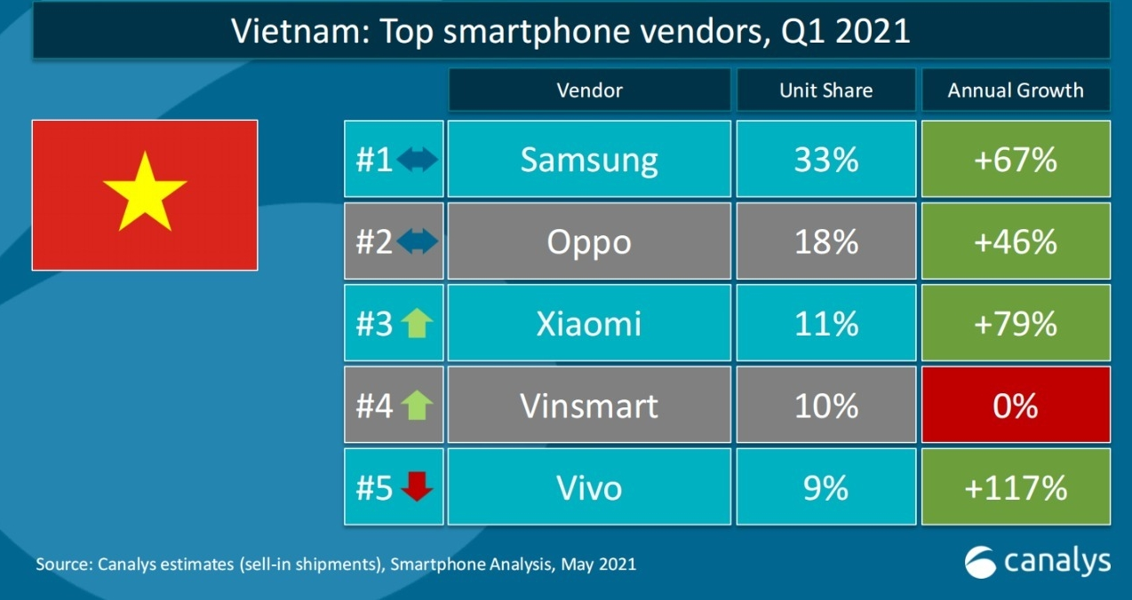 Xiaomi posts outstanding business results in first quarter