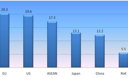 Six biggest export markets in focus