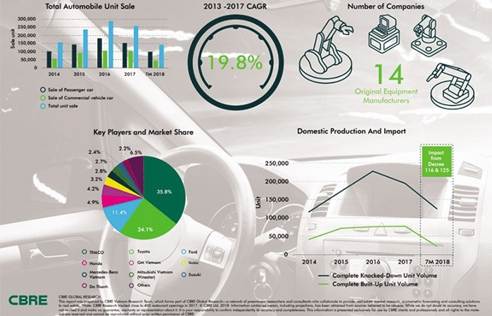 Vietnam's auto industry stimulating real estate