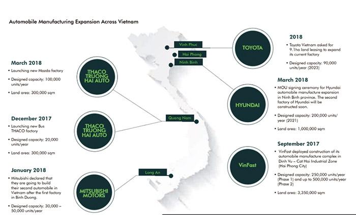 vietnams auto industry stimulating real estate