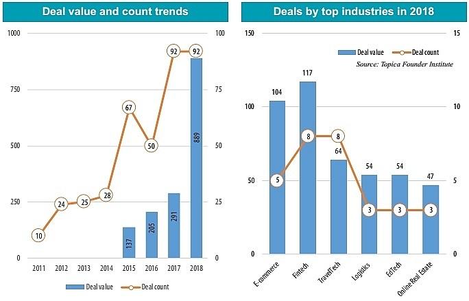 Vietnam in crosshairs for South Korean startups