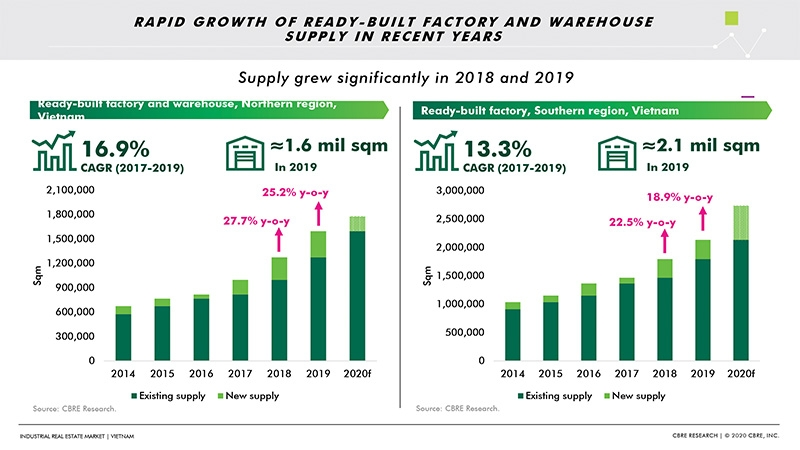 p40 industrial and logistics real estate faces bountiful year