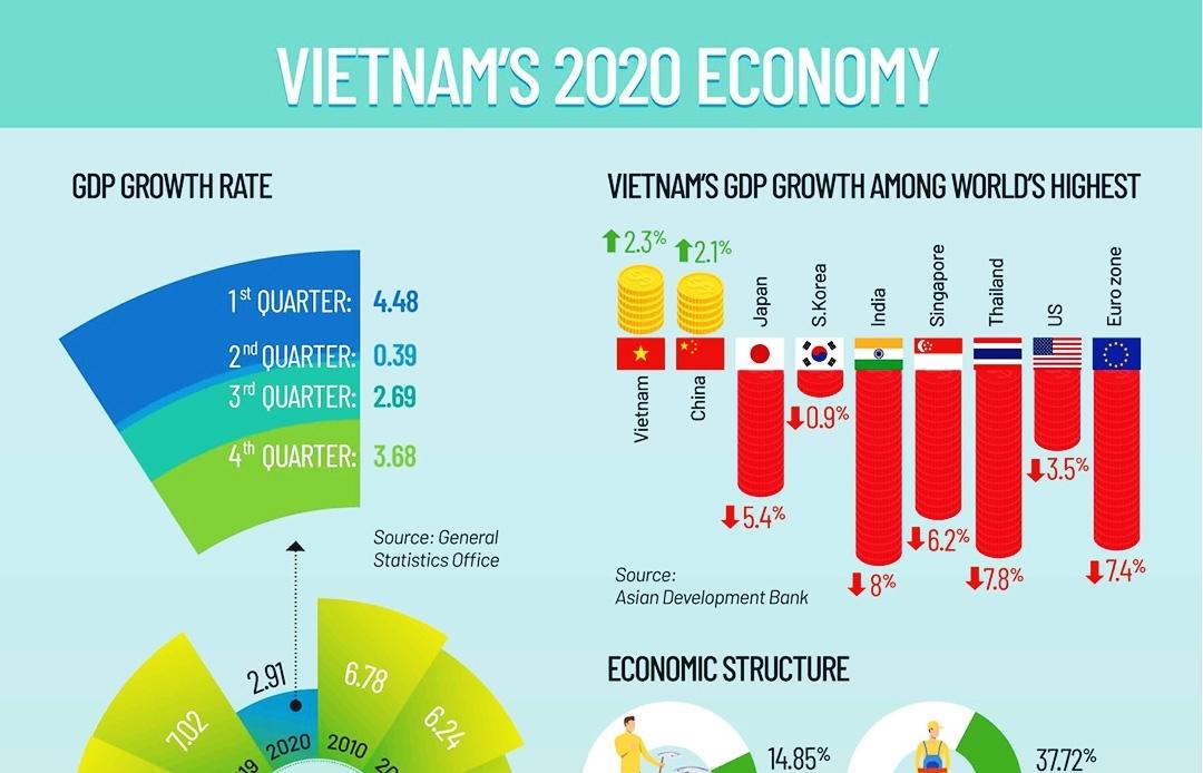 Vietnam's 2020 Economy (Infographics)
