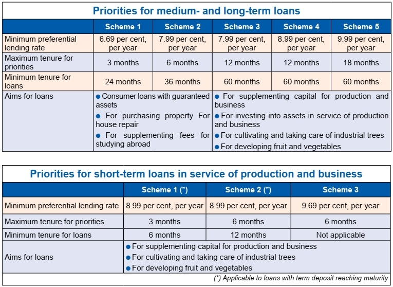 1526 p20 fresh credit scheme outlines bac a bank ambitions to assist clients with investment