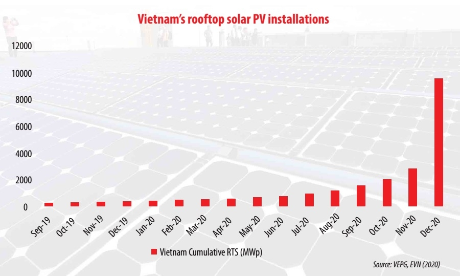 quickfire tactics smash solar rooftop targets