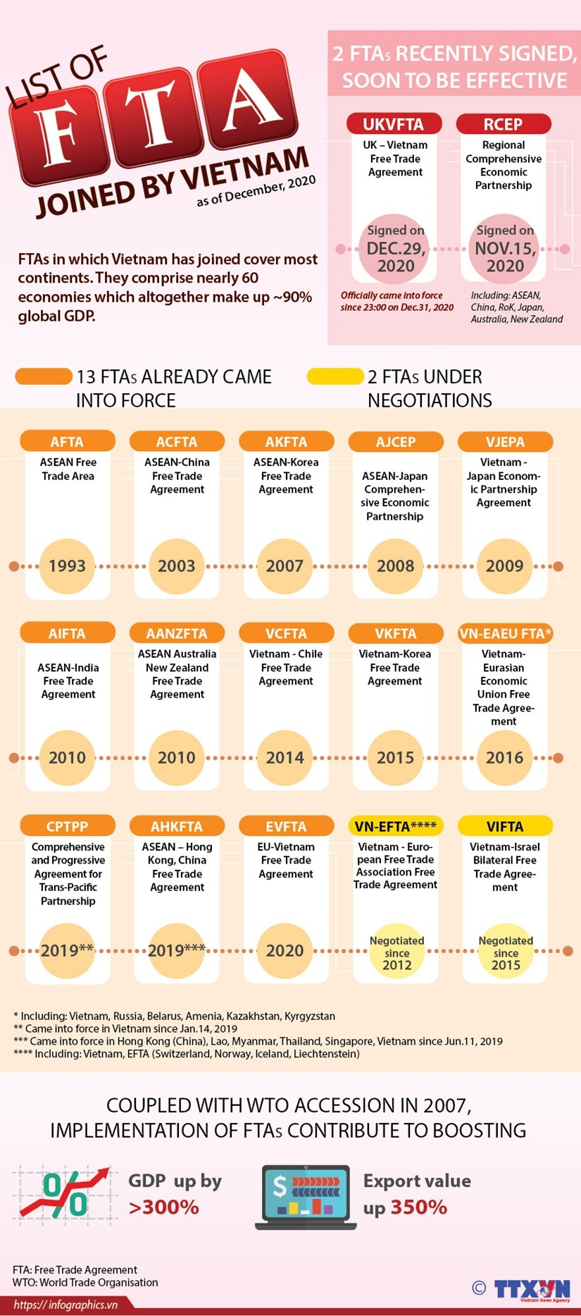 list of ftas joined by vietnam as of december 2020 infographics