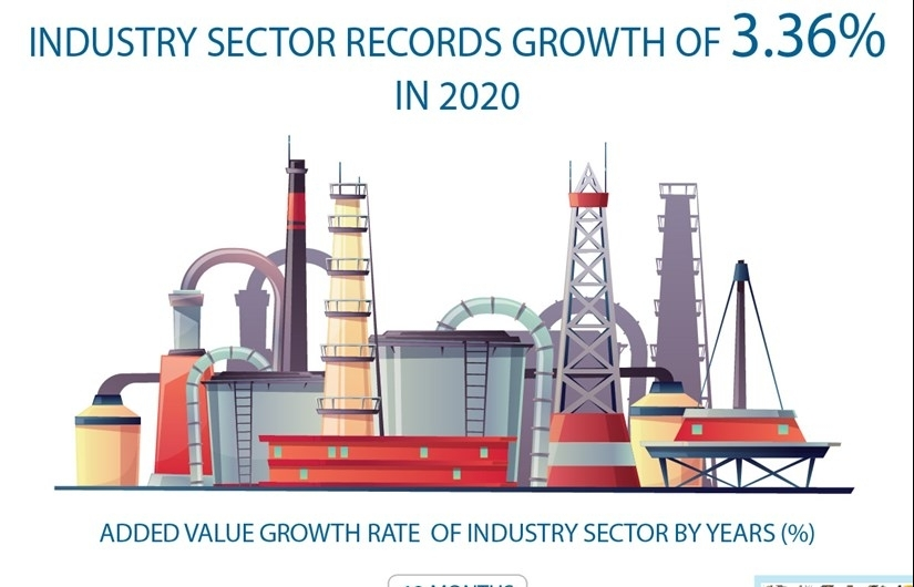 industry sector records growth of 336 percent in 2020 infographics