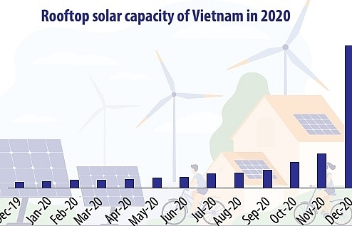 Booming solar power: signal for worry or delight?