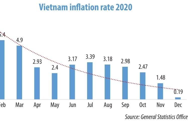 Forestalling impending deflation risk