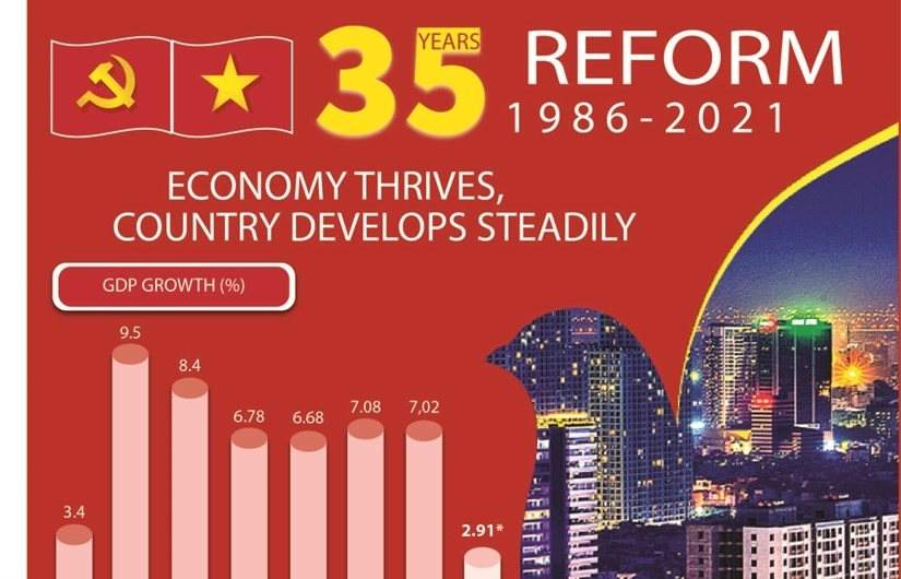 Vietnam after 35 years of reform (Infographics)
