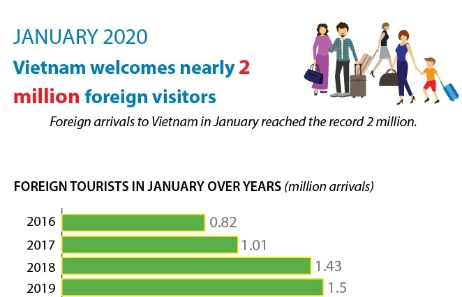 Vietnam welcomes nearly 2 million foreign visitors ( Infographics)