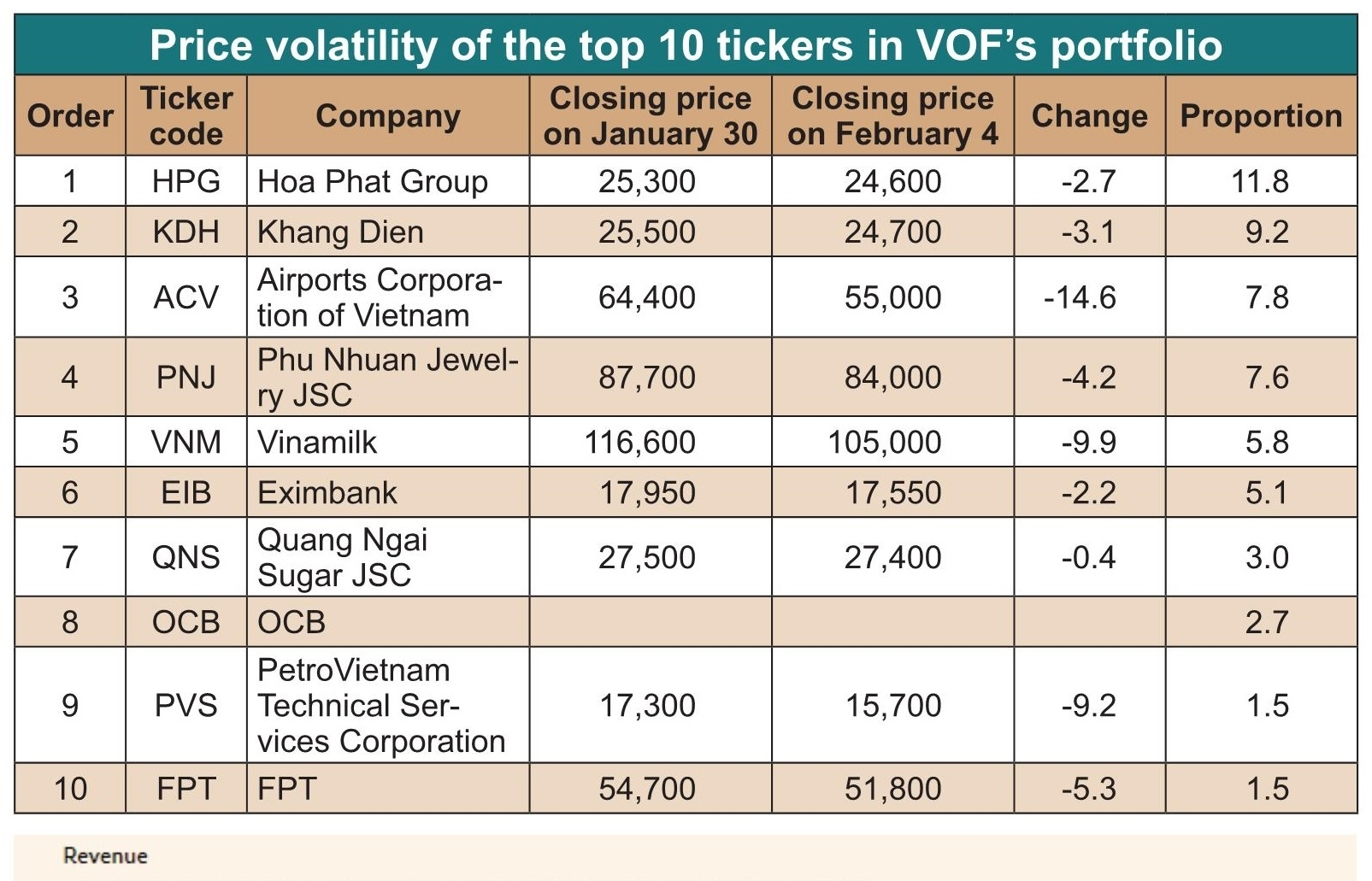 VOF downward streak continues in early 2020