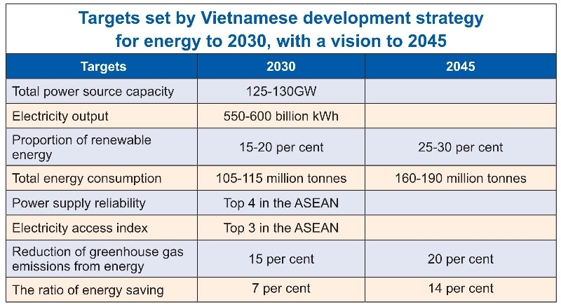 energy strategy fit for private backers
