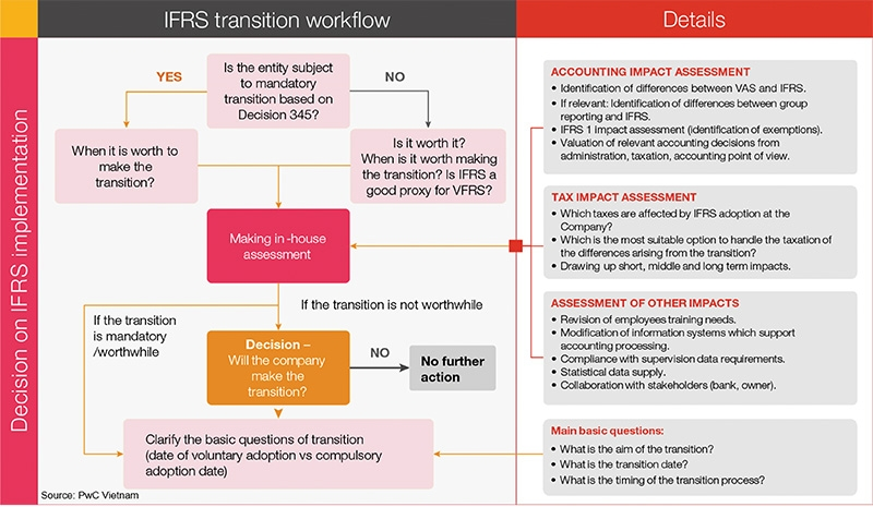 a strategic assessment for vietnams adoption of ifrs
