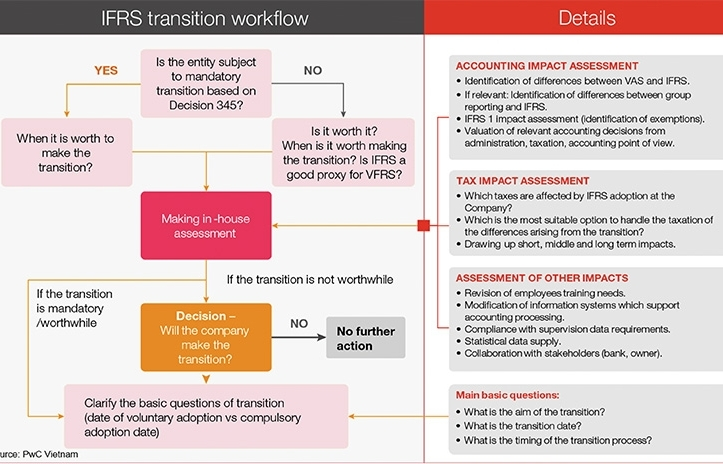 A strategic assessment for Vietnam's adoption of IFRS